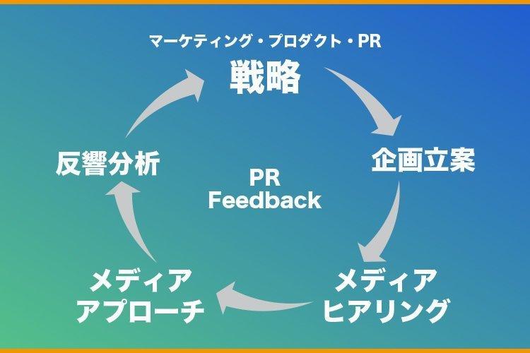リテーナー活動におけるPRフィードバックループ