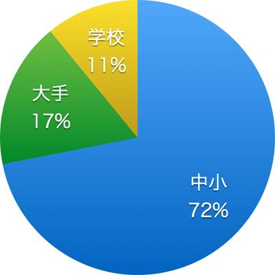企業規模のグラフ