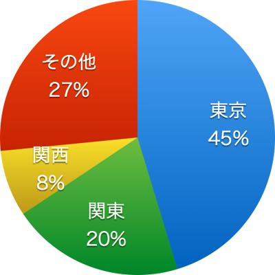 トレンドたまご取材地域のグラフ